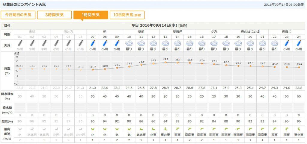今日の天気予報 by tenki.jp